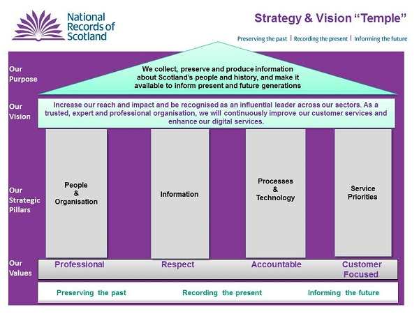 Image showing National Records of Scotland Strategy