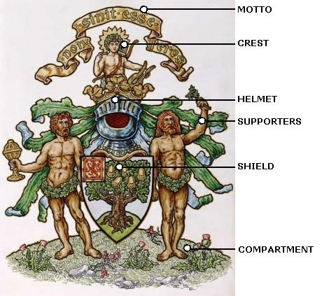 A description of the different elements of a Coat of Arms