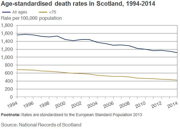 Age standardised death rates in Scotland 1994-2014 image