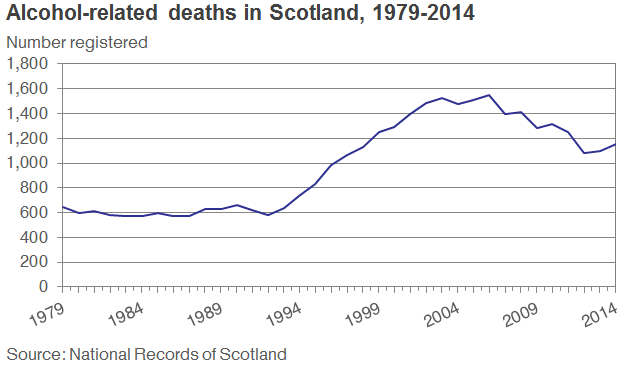 Alcohol-related deaths in Scotland, 1979-2014
