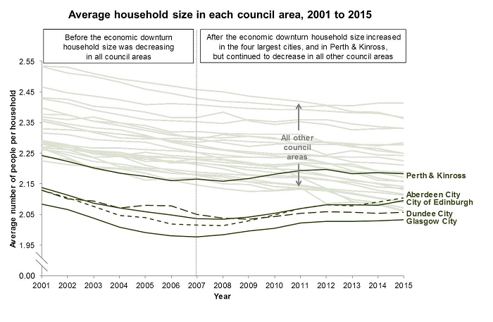 Image to show the  trends in average household size in each council area from 2005 to 2015