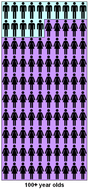 Infographic - Number of males and females per 100 centenarians, Scotland 2012