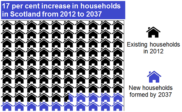 Infographic - The number of households in Scotland is projected to increase