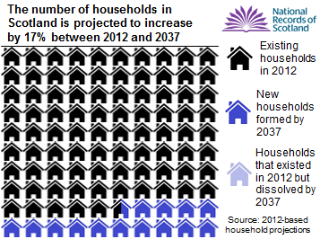 Infographic - shows  increase in households in Scotland from 2012 to 2037