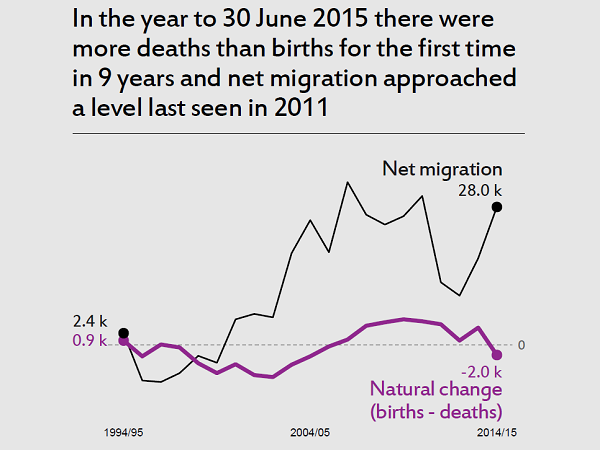 Image showing differences in net migration and natural change over time