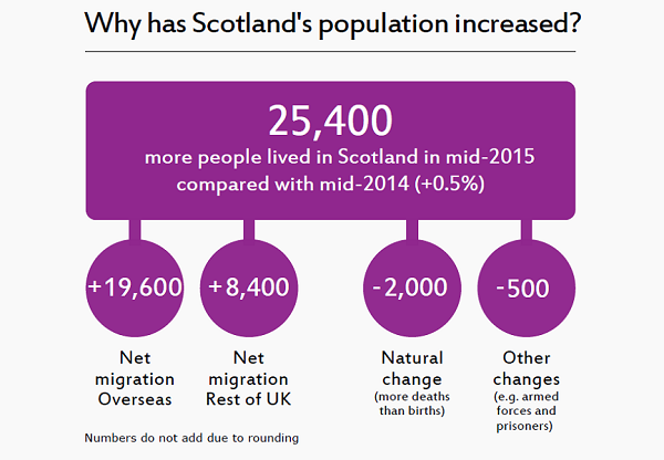Image showing why Scotland's population has increased