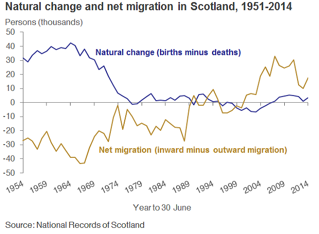 Natural change and net migration in Scotland, 1951-2014 image