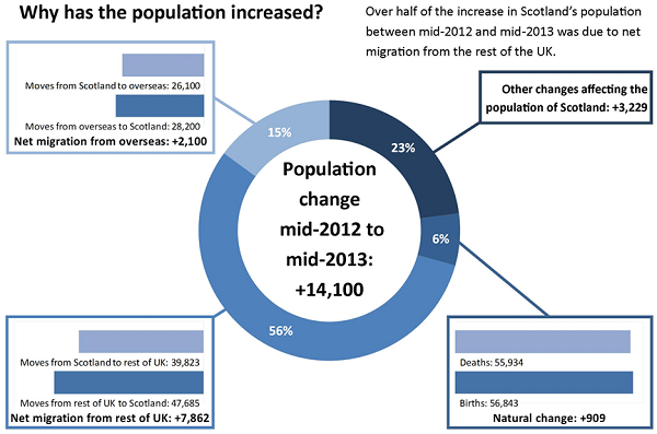 Infographic 1 - Why has population increased? - Image