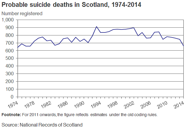 Probable suicide deaths in Scotland, 1974-2014 image