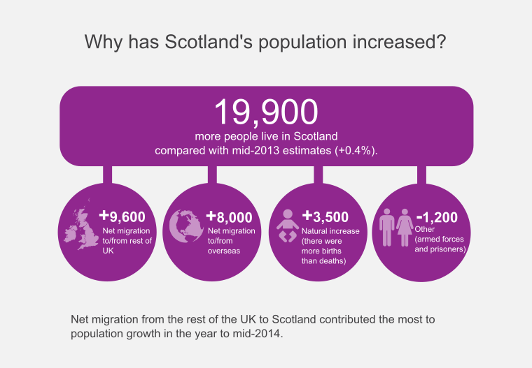 Why has Scotland's Population Increased - Infographic