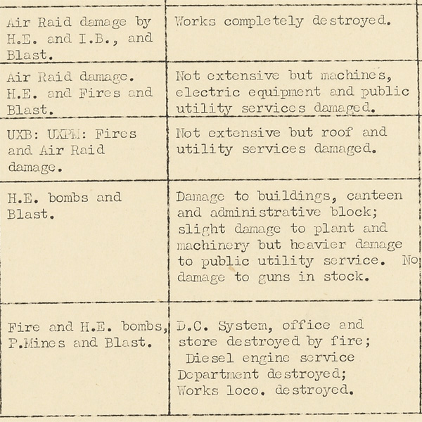 Official assessment of damage, 1941 (National Records of Scotland, HH36/5)