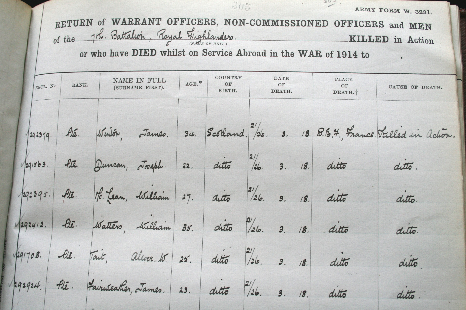 Death of NCOs and other ranks of 1/7th Battalion, Black Watch, 21-26 March 1918