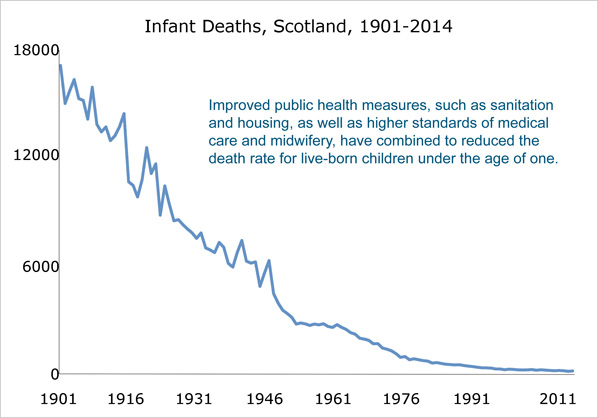 Graph showing infant deaths in Scotland, 1901-2014