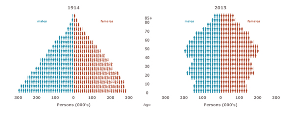 Scottish population pyramids, 1914 and 2013