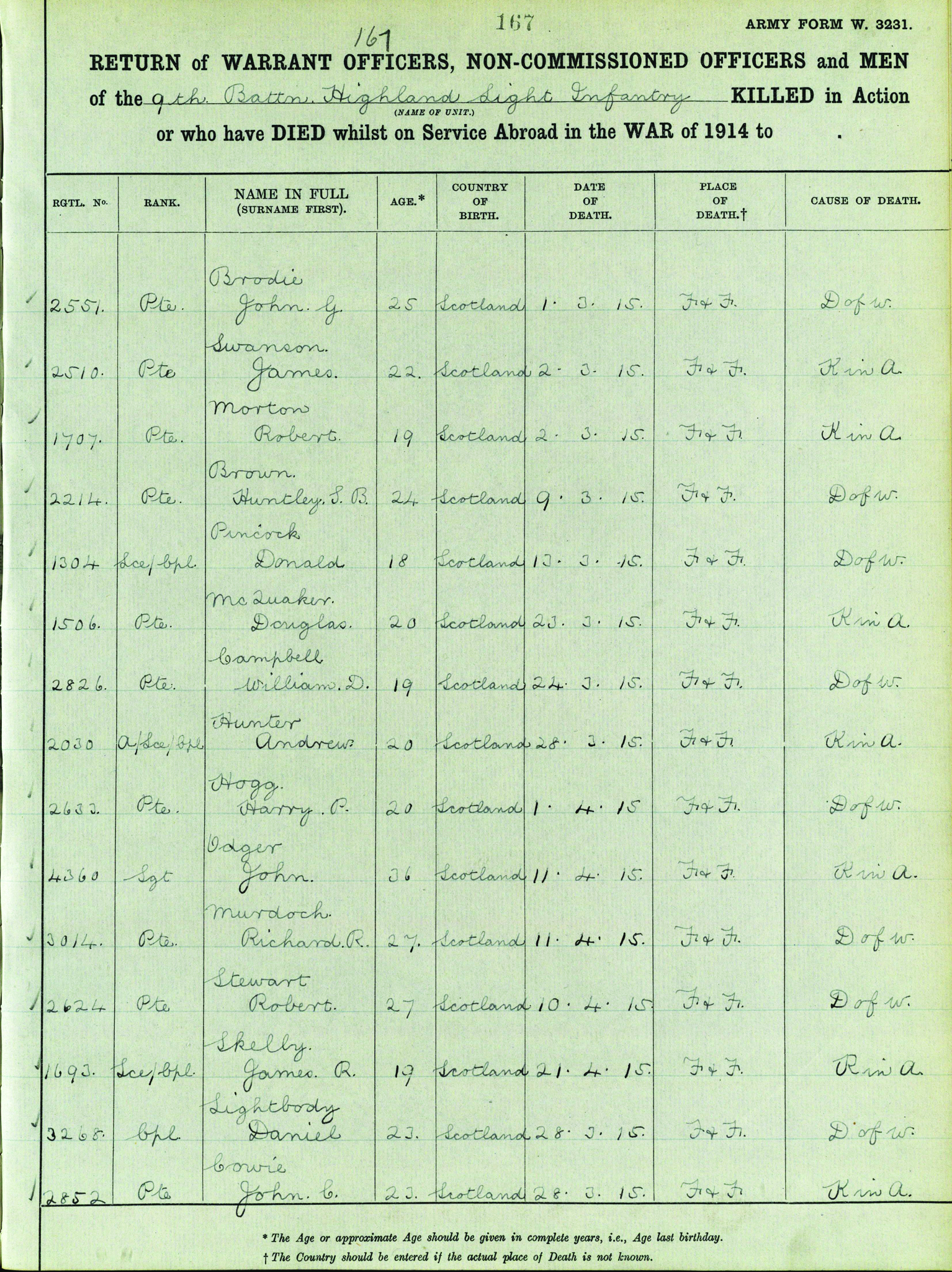 Scotlands people and the first world war national records of minor records service returns of deaths 119 p167 aiddatafo Image collections