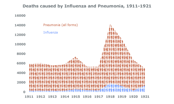 Deaths caused by Influenza and Pneumonia, 1911-1921