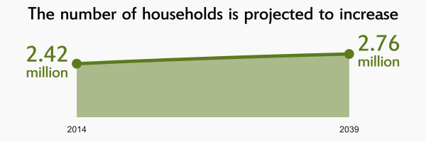 Image linking to the inforgraphic for Household projections for Scotland, 2014 to 2039
