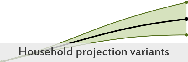 Image that links to an interactive visualisation on Household Projections for Scottish areas: 2014-based household projection variants