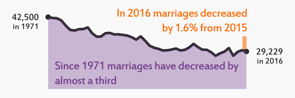 Link to infographic for the preliminary Marriages and civil partnerships Scotland 2016