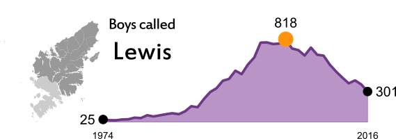 Link to Babies' First Names 2015 infographic