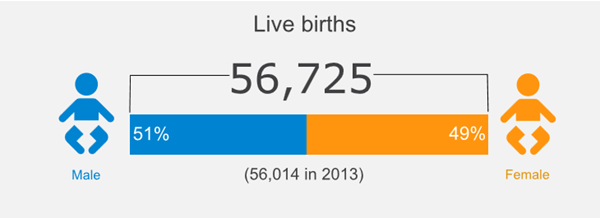 Link to 2014 Births, Deaths and Other Vital Events - Preliminary Annual Figures - Births and deaths Scotland, 2014 infographic in SVG format