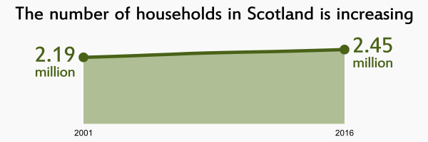 Image that links to household estimates infographic