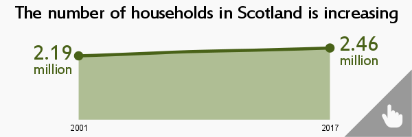 Image links to Estimates of Households and Dwellings in Scotland, 2017