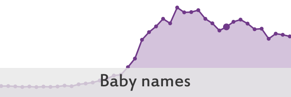 Link to Baby names trends in Scotland since 1974 visualisation on an external website