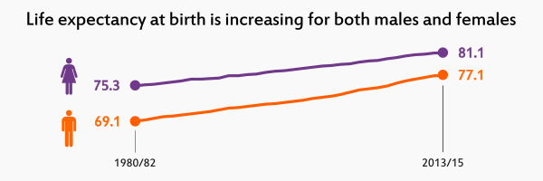 Link to infographic of Life Expectancy at birth within Scotland 2013-15