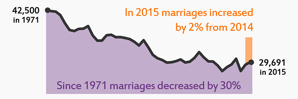 Link to 2015 Births, Deaths and Other Vital Events - Preliminary Annual Figures - Marriages and civil partnerships Scotland, 2014 infographic in SVG format
