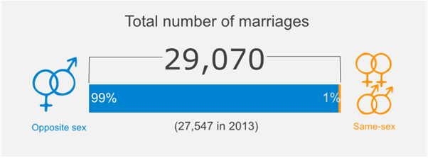 Link to 2014 Births, Deaths and Other Vital Events - Preliminary Annual Figures - Marriages and civil partnerships Scotland, 2014 infographic in SVG format
