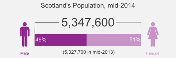 Link to Mid-Year Population Estimates 2014 infographic in SVG format