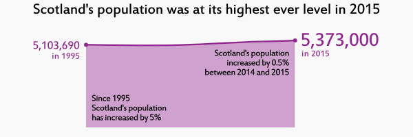 Link to Mid-2015 population estimates scotland and corrected population estimates for mid-2012, mid-2013 and mid-2014 infographic (PDF)