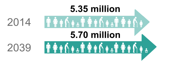 Link to Projected Population of Scotland (2014-based) Infographic in SVG format