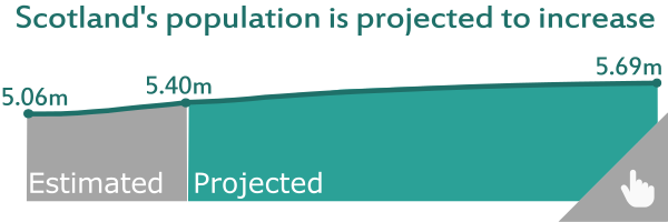 Image links to projected population of Scotland (2016-based) infographic