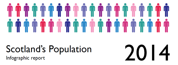 Link to Scotland's Population 2014 - The Registrar General's Annual Review of Demographic Trends Infographic in PDF format
