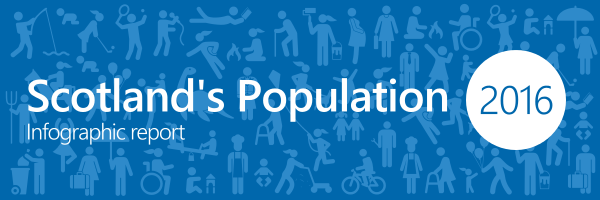 Image that links to the infographic report for Scotland's population 2016 - The Registrar General's Annual Review of Demographic Trends
