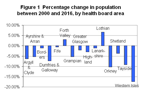 Figure 1 Percentage change in population between 2000 and 2016, by health board area