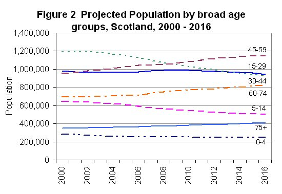 Projected Population by broad age groups,