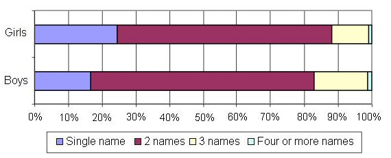 Number of forenames, Scotland 2002