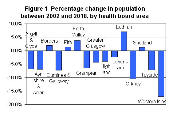 Figure 1 Percentage change in population between 2002 and 2018, by health board area