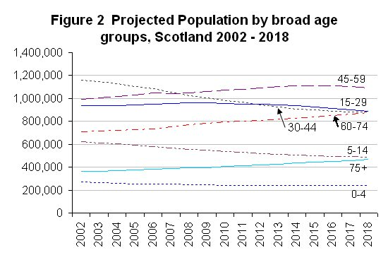 Projected Population by broad age groups, Scotland, 2002 - 2018