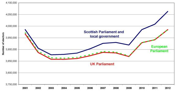 Figure 1: Scottish Electorates since 2001