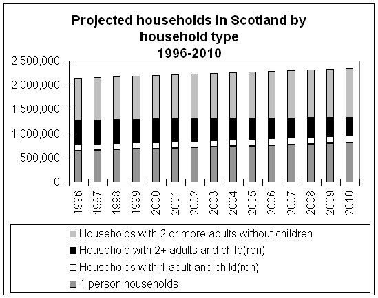 Chart 1  Projected Households in Scotland by Household 1996-2010