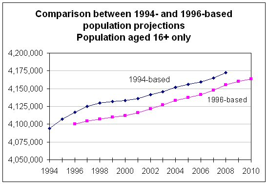 Chart 2  Comparison between 1994- and 1996-based population projections, Population aged 16  only