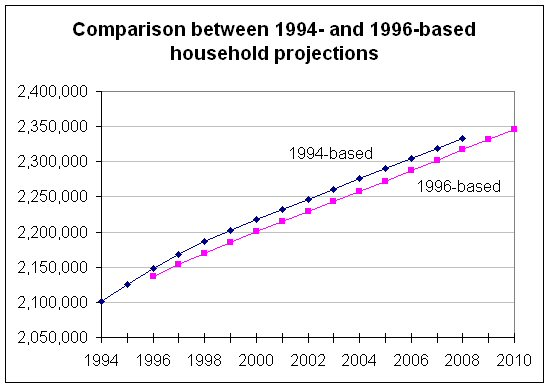 Chart 3  Comparision between 1994- and 1996-based household projections