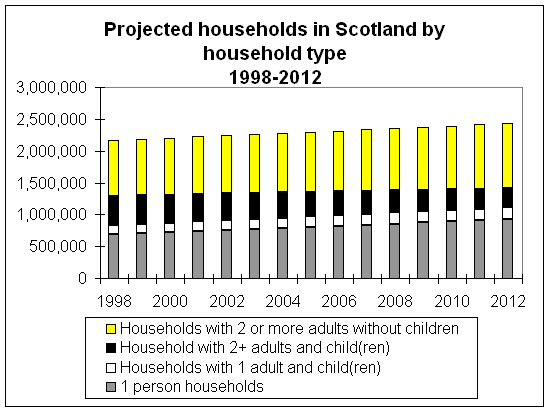 Chart - Projected Households in Scotland by Household Type 1998-2012
