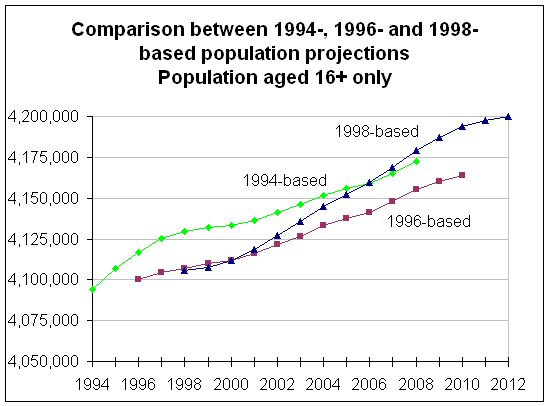 Chart - Comparison between 1994-, 1996- and 1998-based Population Projections - Population aged 16  only