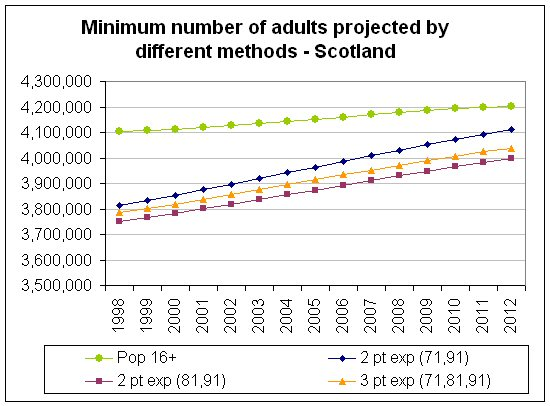 Chart 7 - Minimum number of adults projected by different methods - Scotland