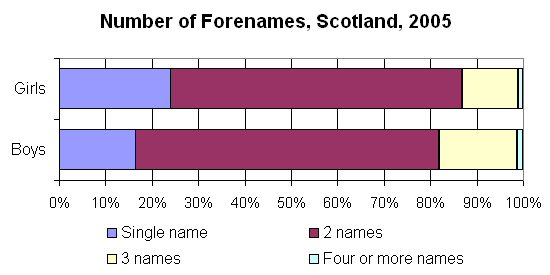 Number of Forenames, Scotland, 2005